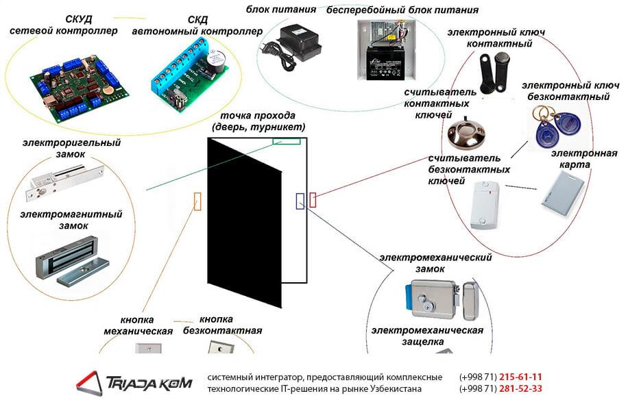 Система контроля доступа СКУД в Узбекистане