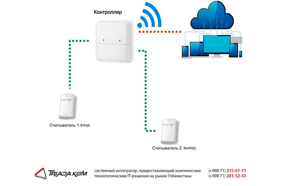 Охранные системы контроль доступа в Узбекистане